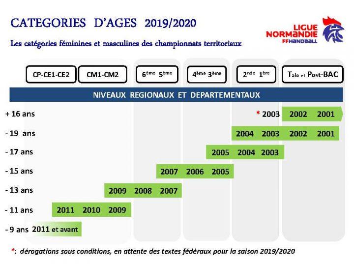 CategoriesAges-2019-2020