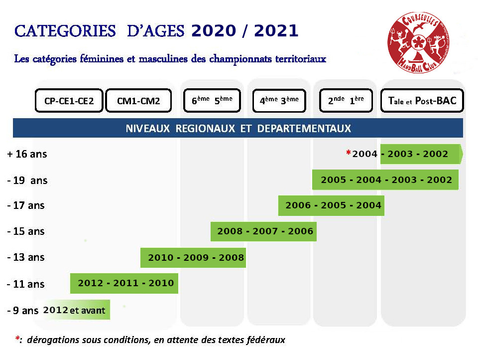 CategoriesAges-2020-2021
