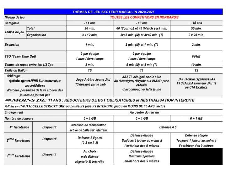 THEMES DE JEU SECTEUR MASCULIN 20-21