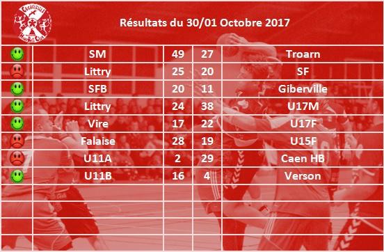 resultats20170930